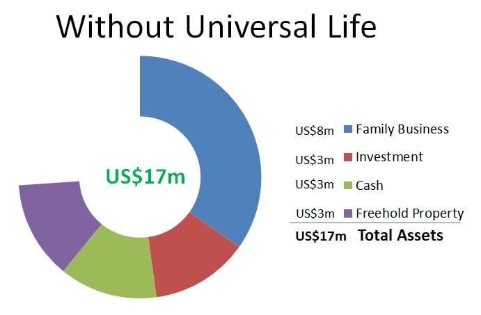 universal life chart 1.1