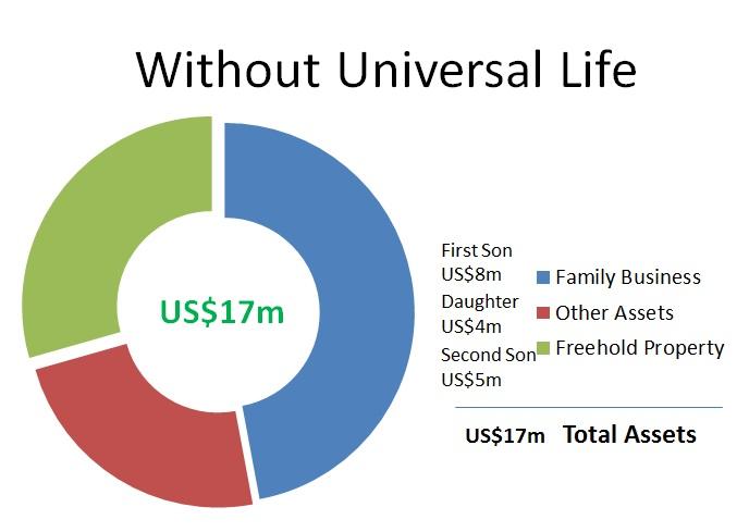 universal life chart 2.1