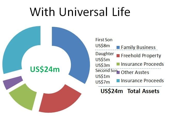 universal life chart 2.2