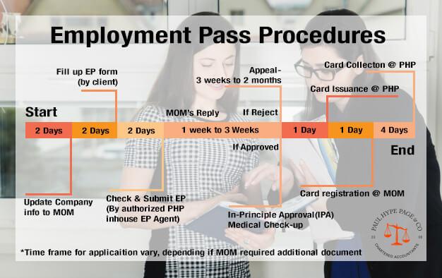 Procedures of Employment Pass