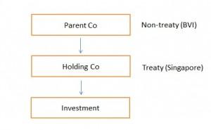 How Singapore DTAs benefit International Tax Planning 1