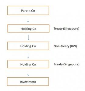 How Singapore DTAs benefit International Tax Planning 2