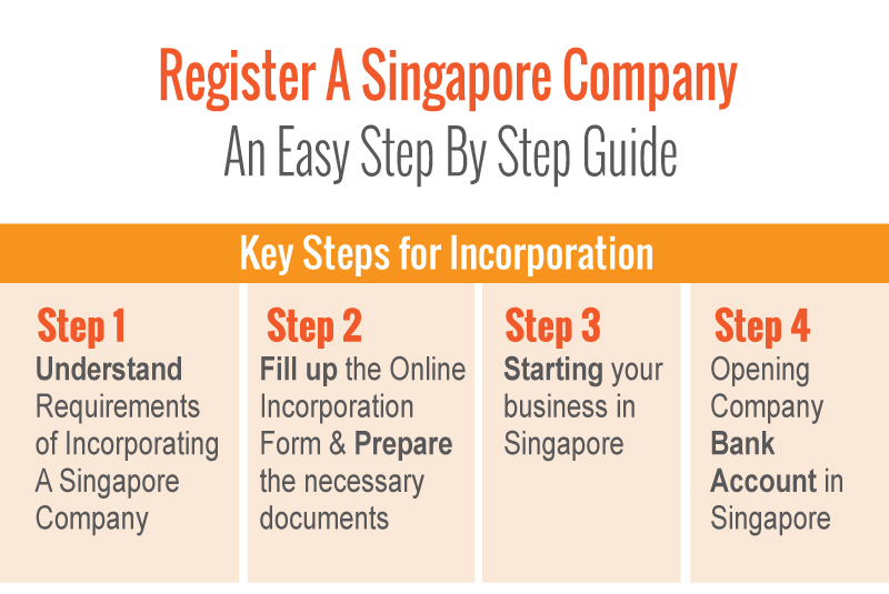 register-singapore-company-step-by-step-guide1