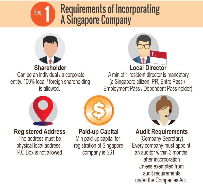 Singapore Company incorporation for foreigner