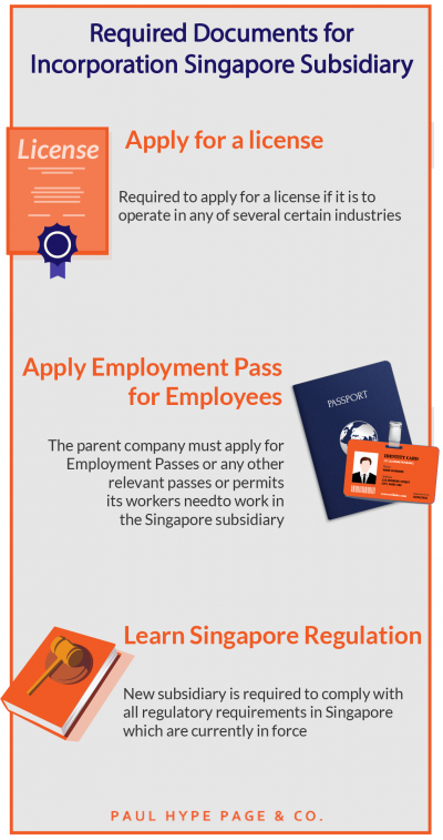 Required Documents for Incorporation Singapore Subsidiary