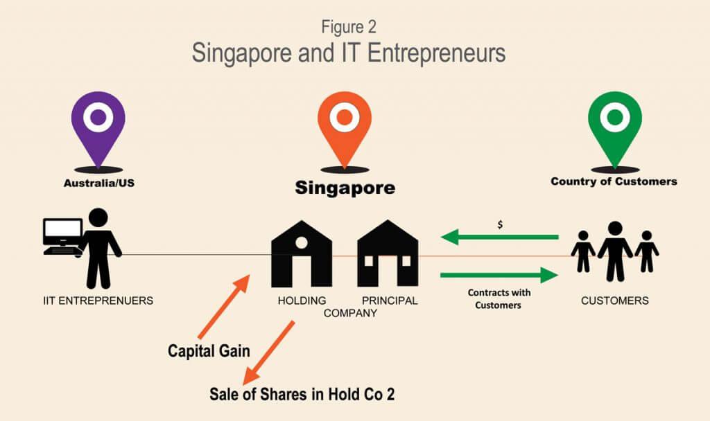 Singapore IT Entrepreneurs