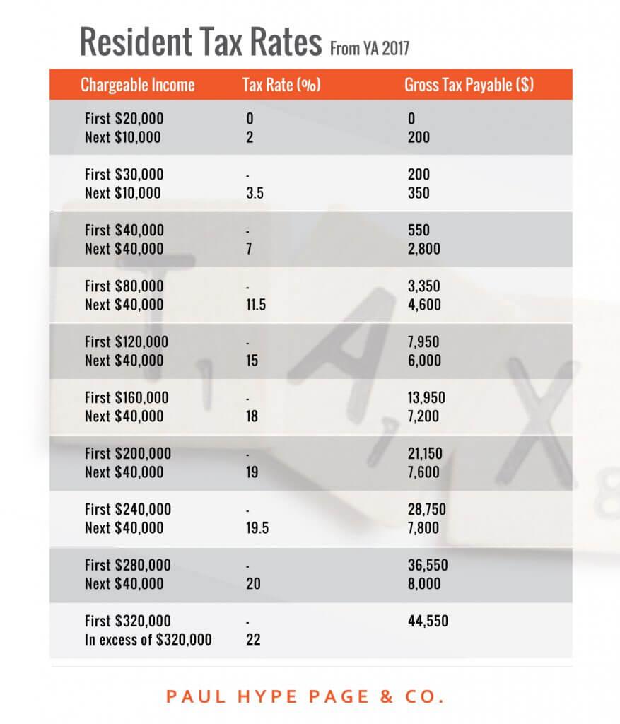 Infographic-Tax-IncomeTaxRates2017