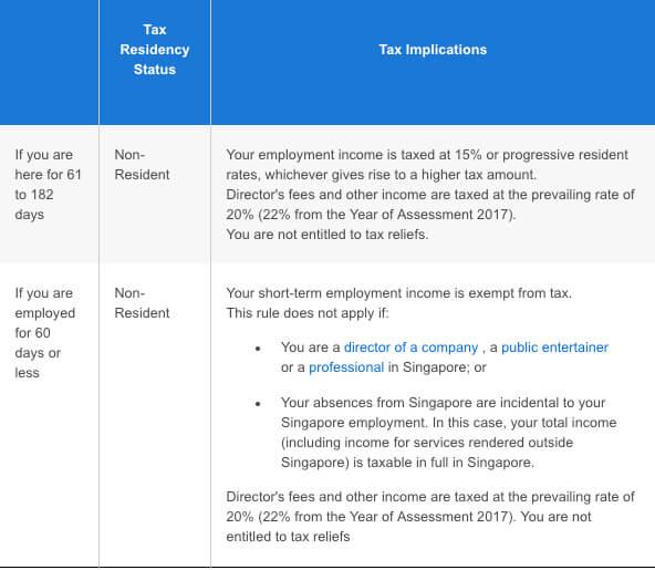 Singapore tax rates table