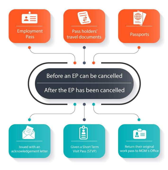 Employment Pass Cancellation Procedure