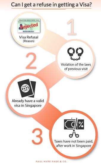 Refuse in getting a Visa