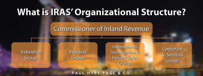 IRAS' Organizational Structure