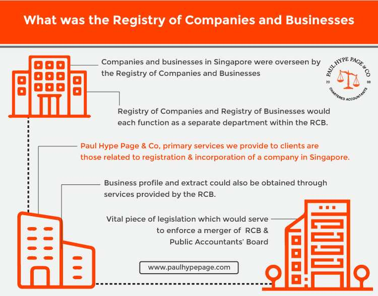 Registry of Companies and Businesses