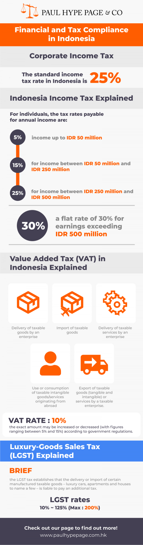 Indonesia Financial and Tax Compliance