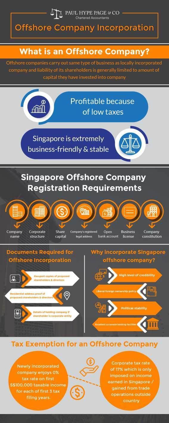 Offshore-Company-Incorporation
