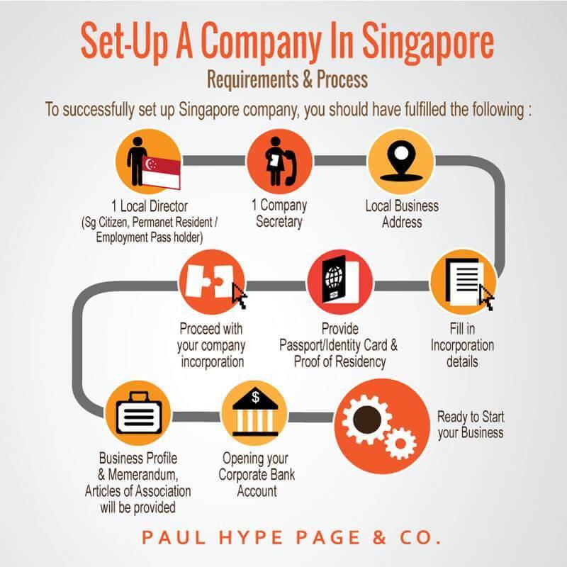 Setup-Singapore-Company-Requirement-Process-Infographic-