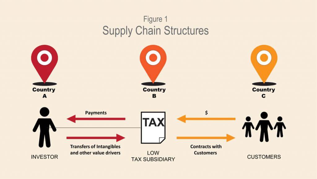 SupplyChainStructures-1024x578,
