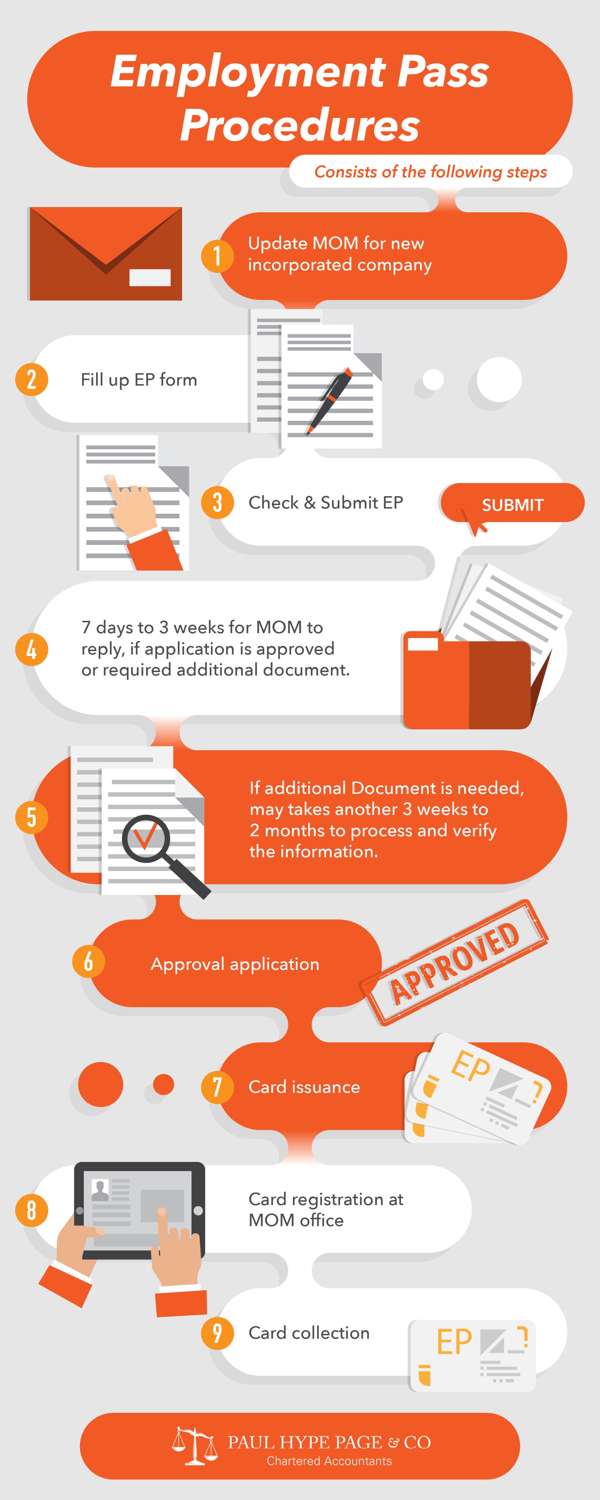 Employment Pass Procedures in Singapore